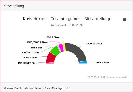 Sitzverteilung_Grafik